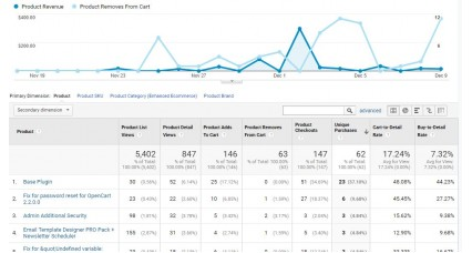 Google Analytics Enhanced Ecommerce Tracking for OpenCart [2xxx - 3xxx] image