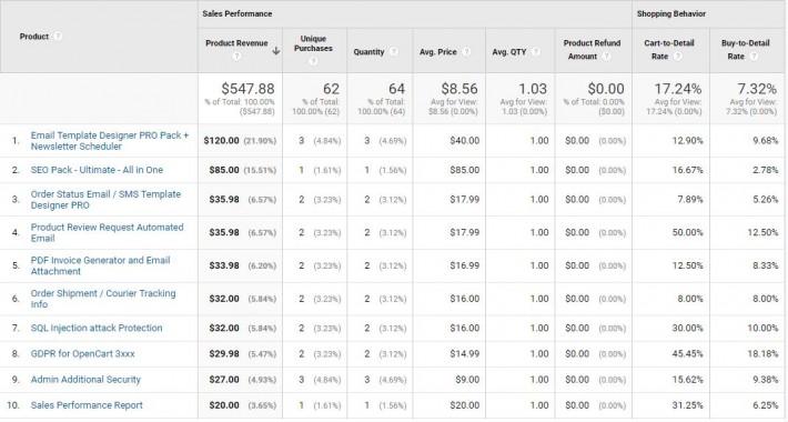 Google Analytics Enhanced Ecommerce Tracking for OpenCart [2xxx - 3xxx] image