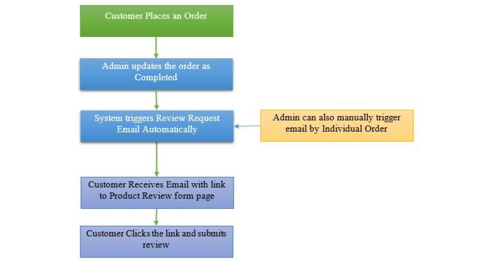 E-mail automatizado de solicitação de análise de produto pós-compra Extensões e Módulos, Extensões OpenCart, Aumentar a produtividade, OpenCart 2.x.x.x Store, OpenCart 3.x.x.x Store, Extensões de Email image