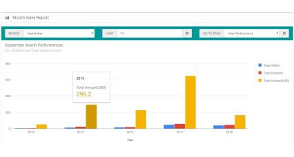 Informe de rendimiento de ventas image