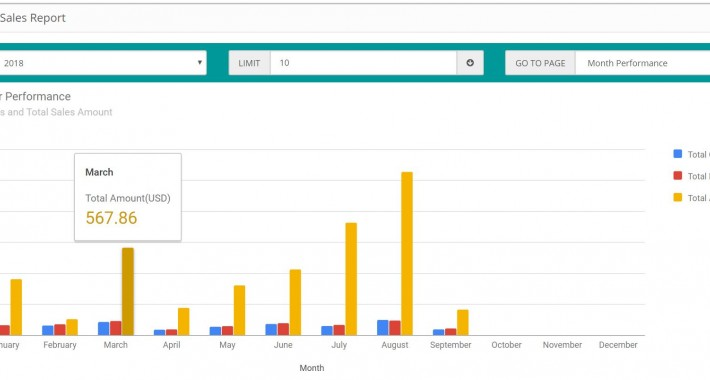 Image showing extension Sales Performance Report for opencart
